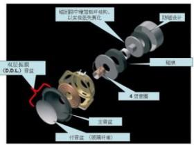 浅谈音箱的结构以及其部件的作用