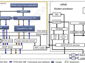 高通audio软件模块功能框图
