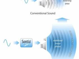 Sontia扬声器稳定相位技术满足你的耳朵