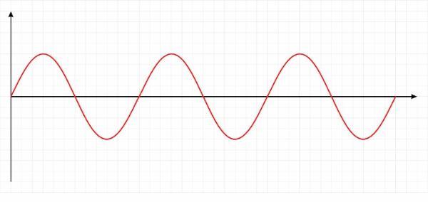 傅里叶变换:MP3、JPEG和Siri背后的数学