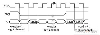 Audio子系统学习
