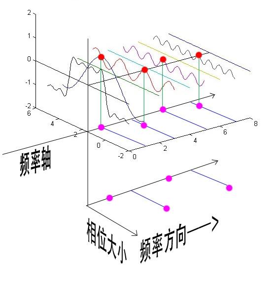 错过这篇文章,可能你这辈子不懂什么叫傅里叶变换了(二)