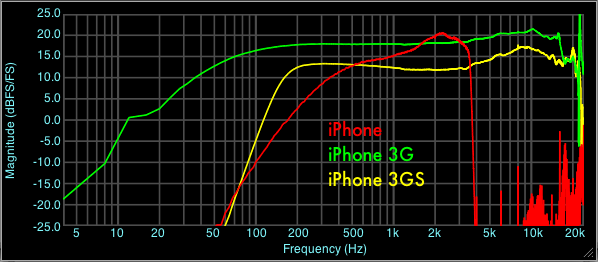 iPhone Microphone Frequency Response Comparison