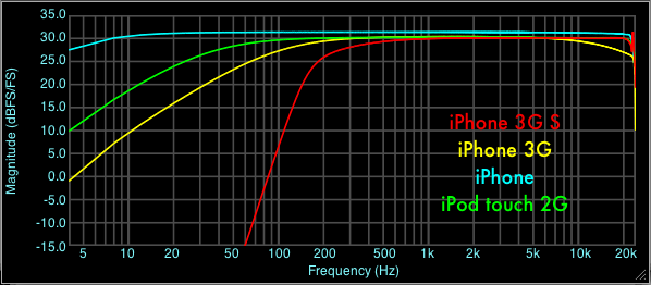 iPhone Dock and Headset IO Frequency Response