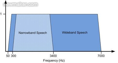 高清语音技术及其在手机和蓝牙耳机中的实现