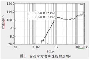 手机扬声器面盖开孔的电声性能初步探讨