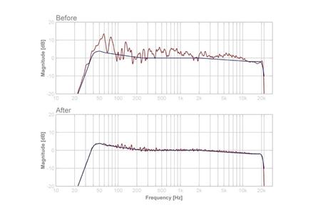 用软件算法修复硬件缺陷,Dirac HD Sound音频技术详解