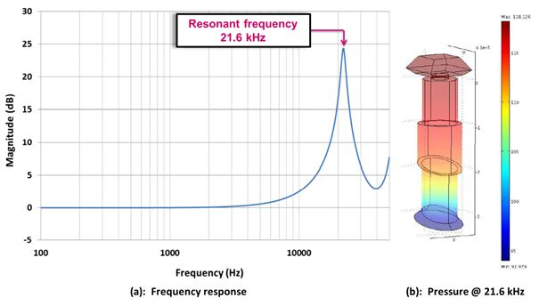 图 12 – 平板麦克声音路径仿真结果