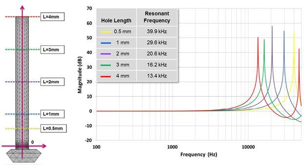 图 5 – MP34DT01频响与密封圈厚度关系