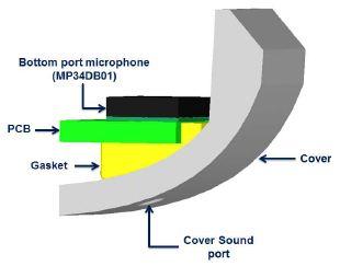 MEMS麦克风的声学设计