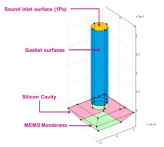 图 9 – 声音路径表面