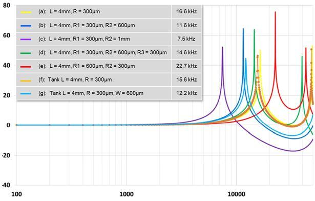 图 8 – MP34DB01 在不同声音路径形状时的频响