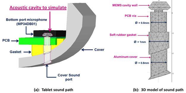 图 11 – 平板麦克的声音路径设计和声腔3D模型
