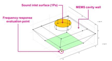 图 3 –MP34DB01和MP34DT01 MEMS麦克风的声室