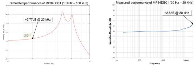 图 4 – MP34DB01 MEMS麦克风频响仿真结果和实际测量结果