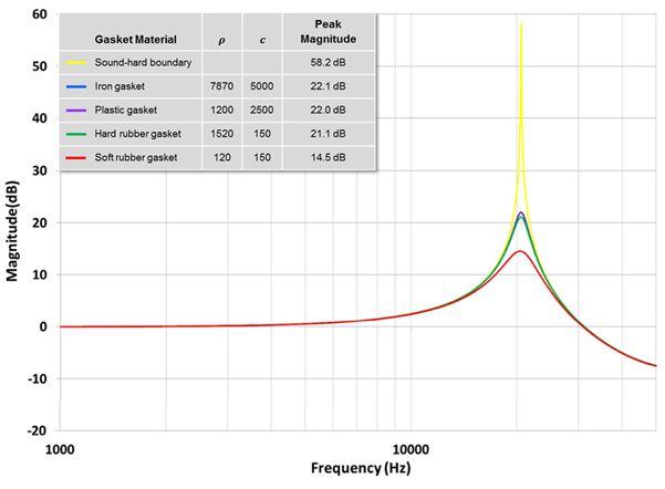 图 10 – 密封圈材质对谐振峰值振幅的影响