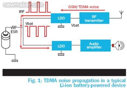 PSRR和其它电源因素对手机音频质量的影响