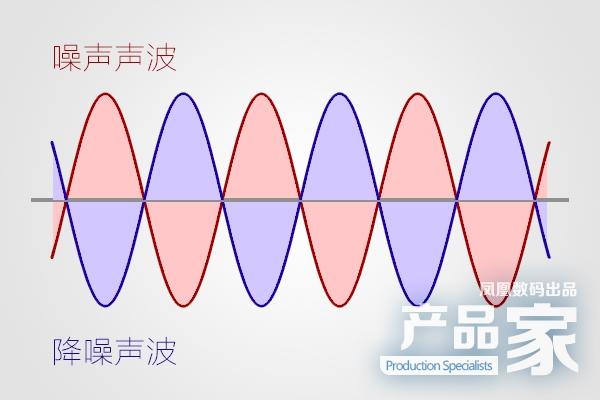 什么是降噪耳机?