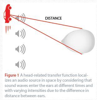 如何使便携产品产生空间音频