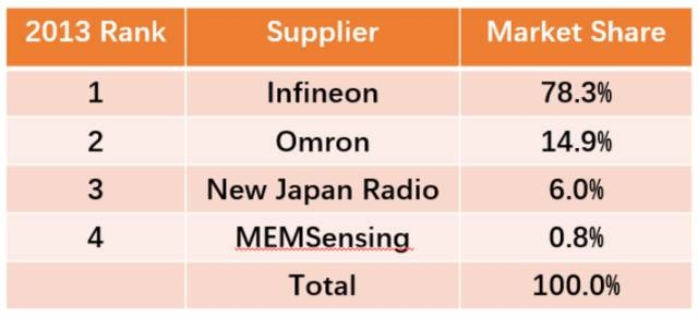 盘点麦克风技术及市场,远场语音交互如何选型麦克风?