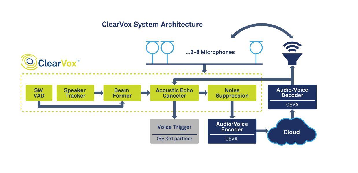 ▵ ClearVox 系统架构