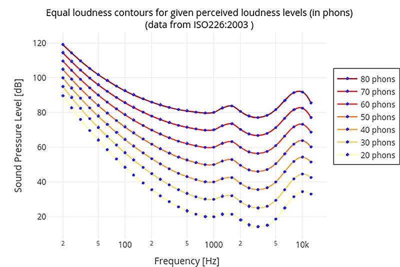 从等响曲线说起 谈谈那些与声音强弱有关的概念