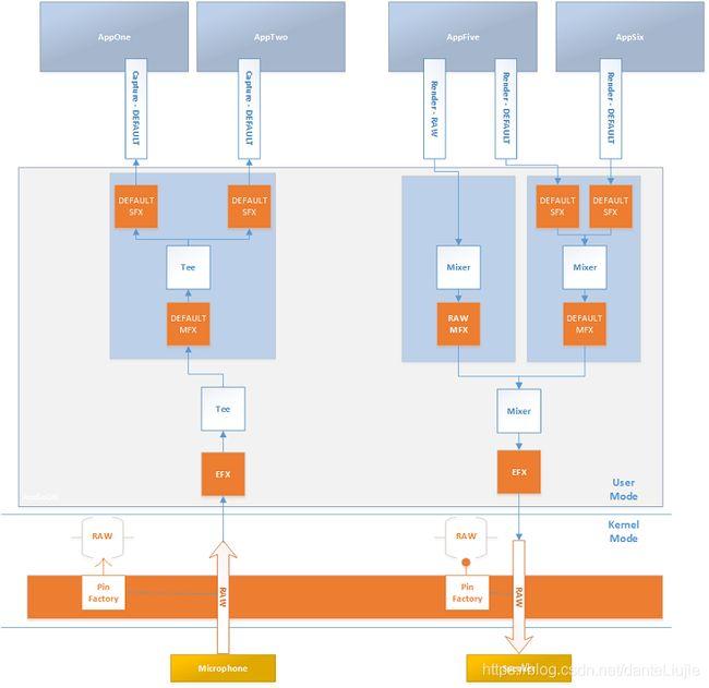 Windows APO(Audio Processing Objects, 音频处理对象)